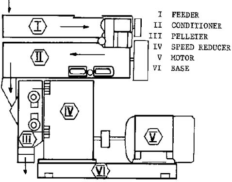 feed pellet mill price